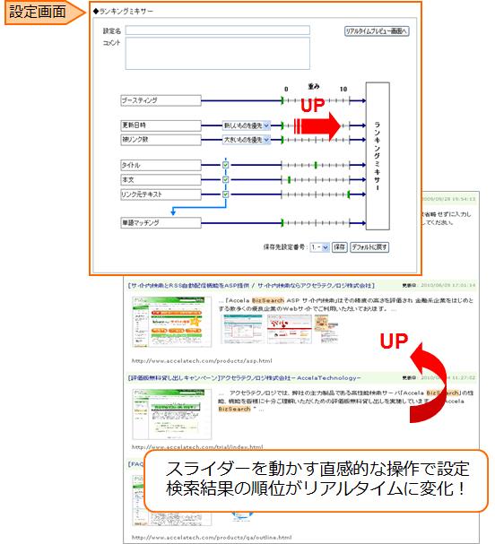 サイト運営者の意図を検索結果に反映する「ランキングチューニング」