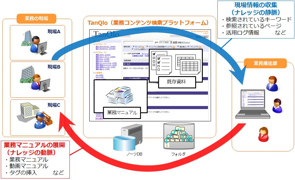運用イメージ
